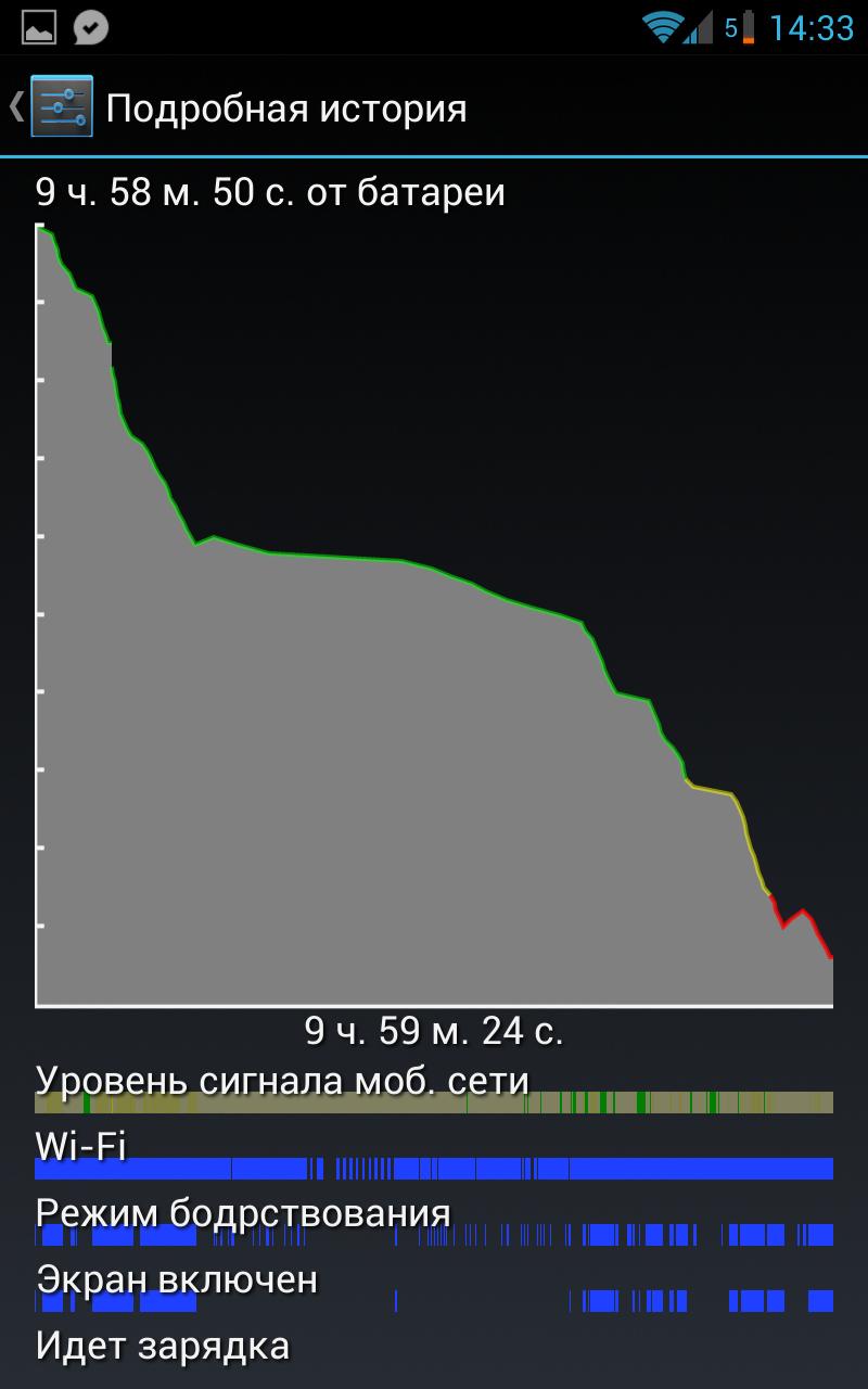 Galaxy Note N7000 начал получать регулярные обновления CyanogenMod 10 Nightly