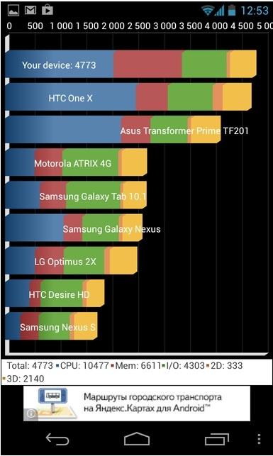 Nexus 4 или Galaxy Note?