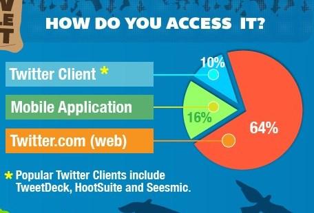 Информацию по способам доступа к Twitter в 2012г