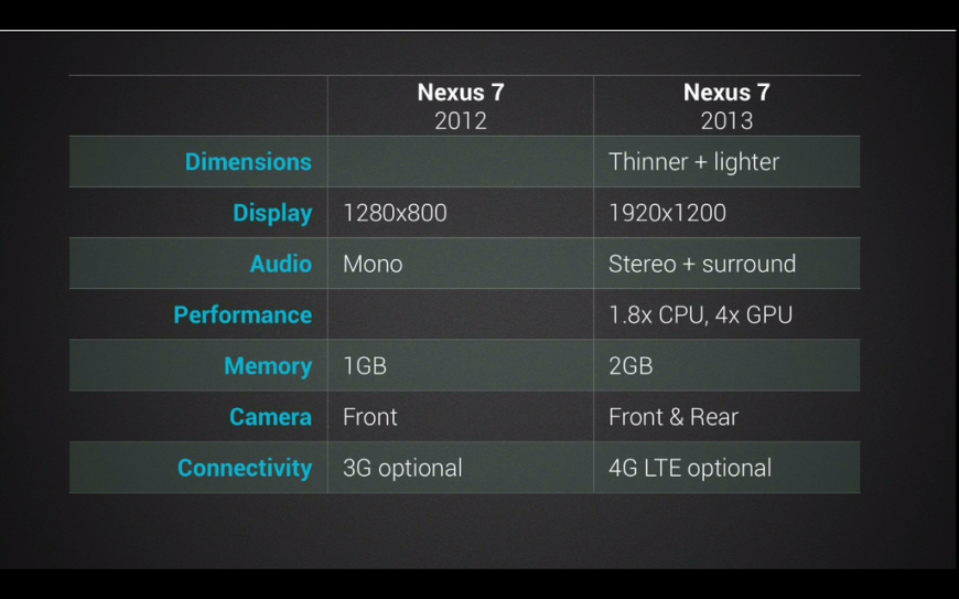 Новый Nexus 7 и Android 4.3