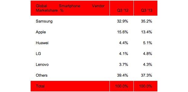 smartphone market q3 2013 percents
