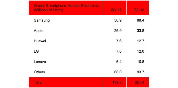 smartphone market q3 2013 units