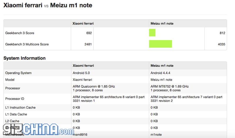 Xiaomi Ferrari прошел тестирование в бенчмарке