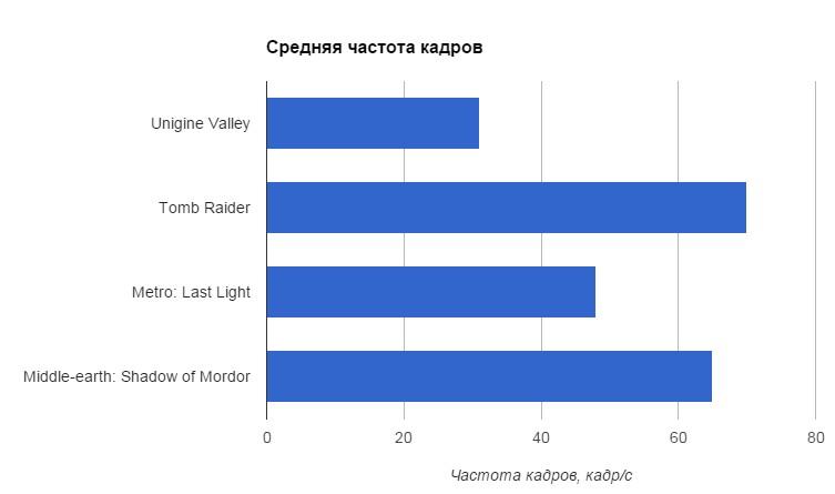 Games_AMD_A10-7700K