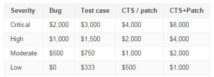 google_bugreport_rewards_price
