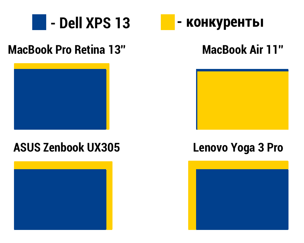 dell-xps-13-dimentions