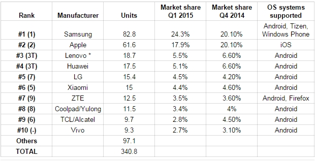 top-10-smartphones-vendors