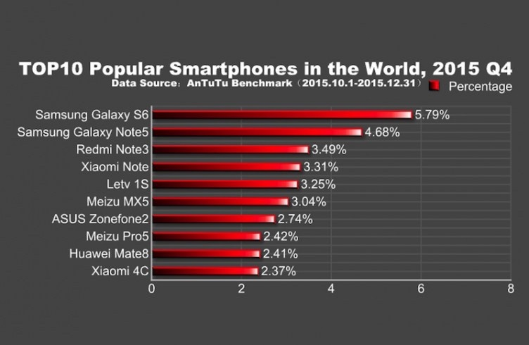 AnTuTu назвал топ-10 самых популярных Android-смартфонов конца 2015 года