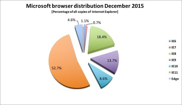 microsoft_browser_distribution_dec_2015-100635857-large.idge
