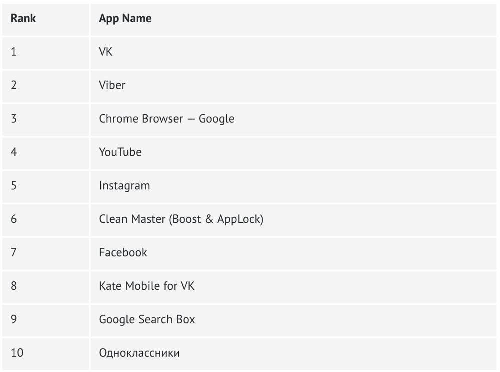 Топ-10 самых используемых Android-приложений в Украине