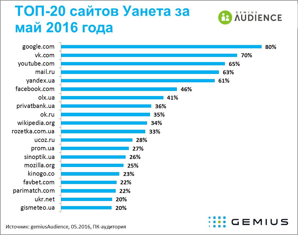 Рейтинг самых посещаемых сайтов в Украине