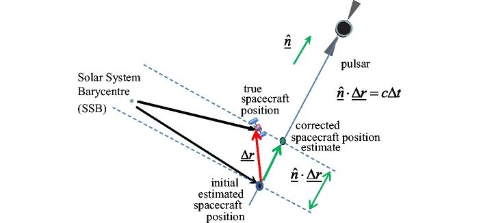 NPL нашла сверхточный способ межпланетной навигации