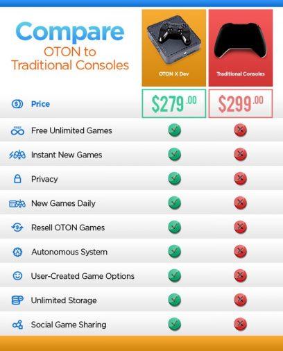 OTON X Kickstarter