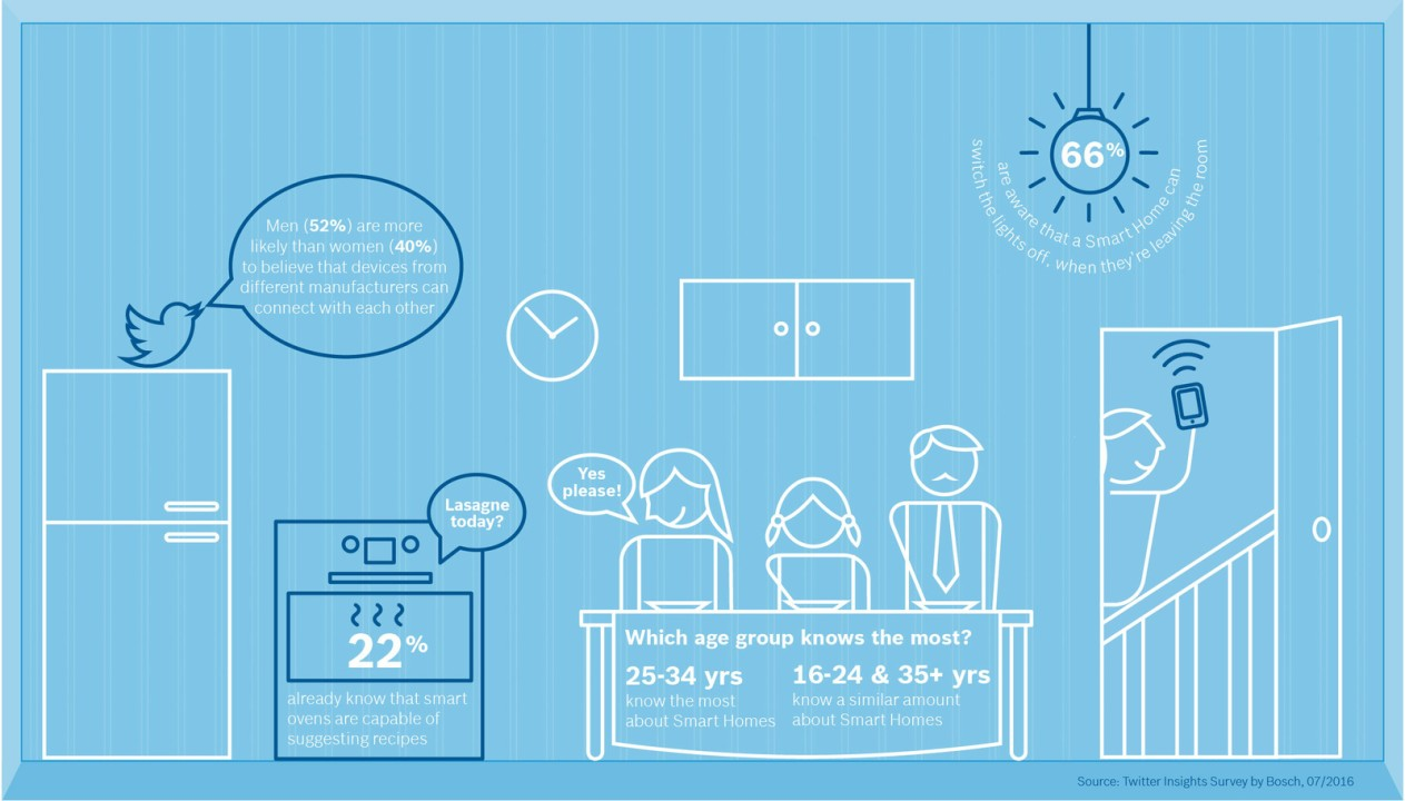bosch_smart_home_survey_infographic_room1_en_img_h720
