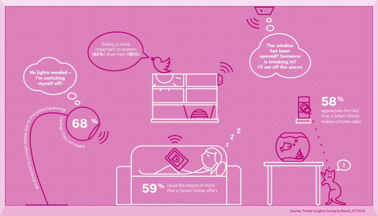 bosch_smart_home_survey_infographic_room2_en_img_h720-2