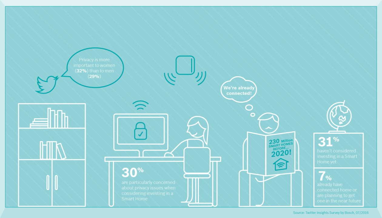 bosch_smart_home_survey_infographic_room3_en_img_h720