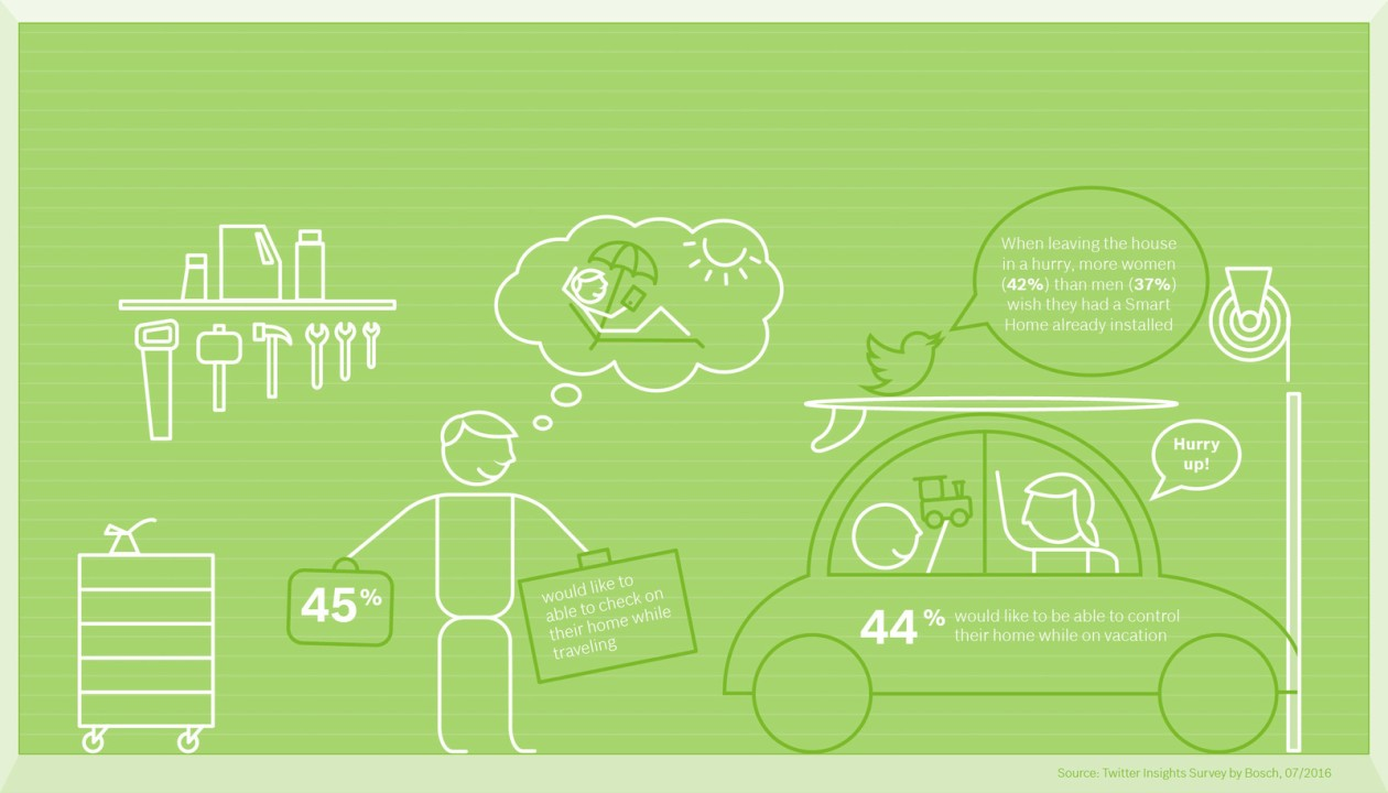 bosch_smart_home_survey_infographic_room4_en_img_h720