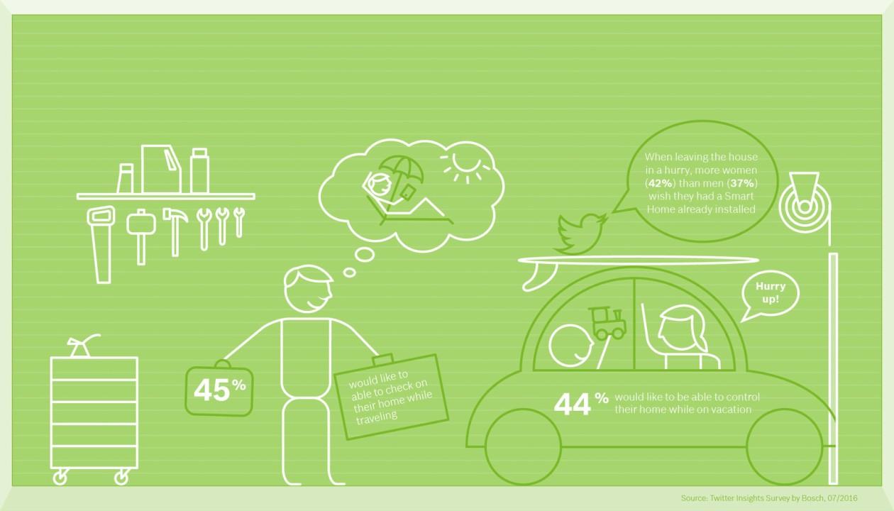 bosch_smart_home_survey_infographic_room4_en_img_h720