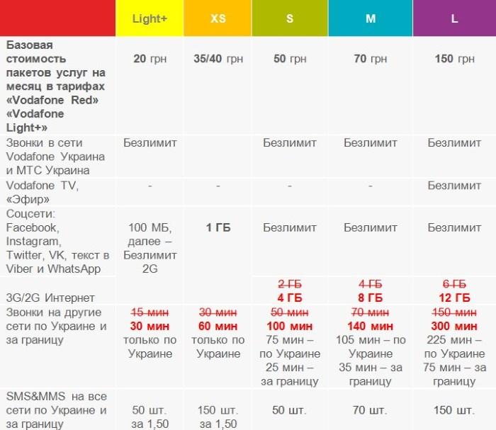 Vodafone удваивает минуты и мегабайты без увеличения абонплаты