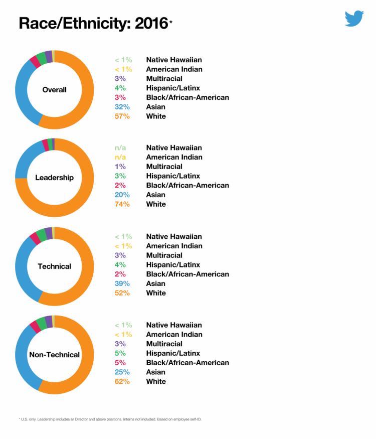 отчет о расовом распределении сотрудников в Twitter