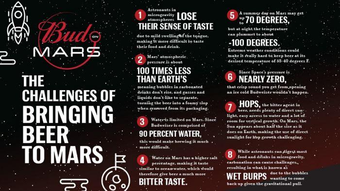 Budweiser планирует варить своё пиво на Марсе?