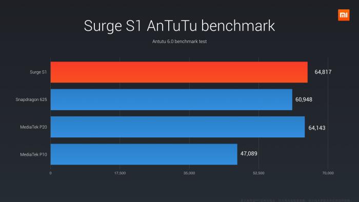 Pinecone Surge S1 AnTuTu benchmark