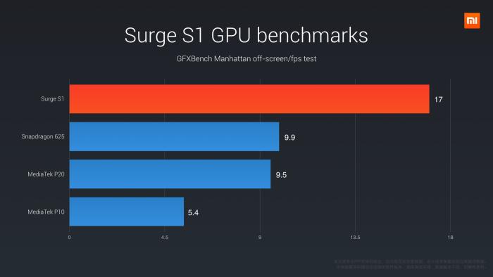 Pinecone Surge S1 GPU benchmark