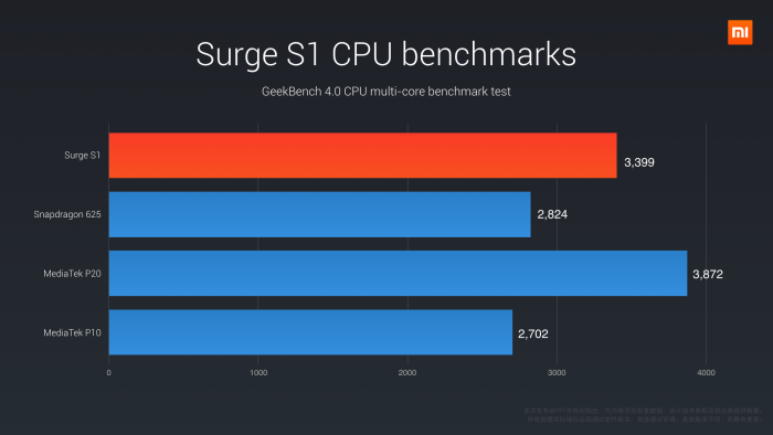 Pinecone Surge S1 CPU benchmark