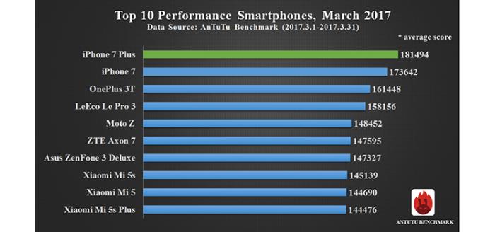 AnTuTu рейтинг: ТОП-10 самых производительных смартфонов 2017 (март)