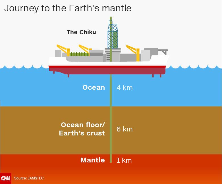 Вчені вирішили дістатися до мантії Землі