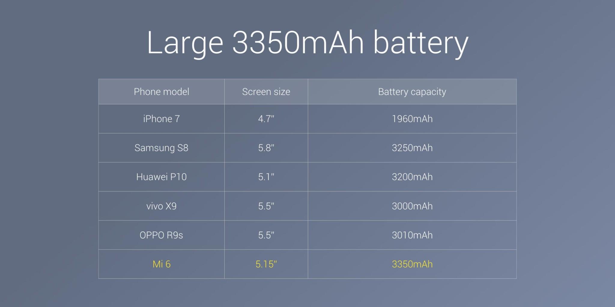 Xiaomi официально представила смартфон Mi 6