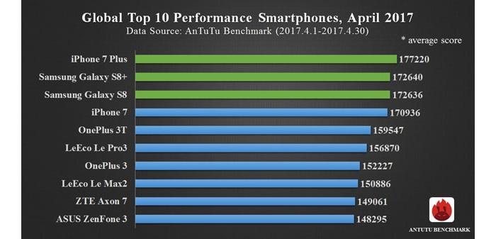AnTuTu: ТОП-10 самых производительных смартфонов 2017 (апрель)