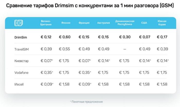 Отчёт и впечатления с презентации Drimsim - мечты туриста вне границ