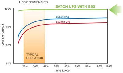 ESS Energy Saver System eaton
