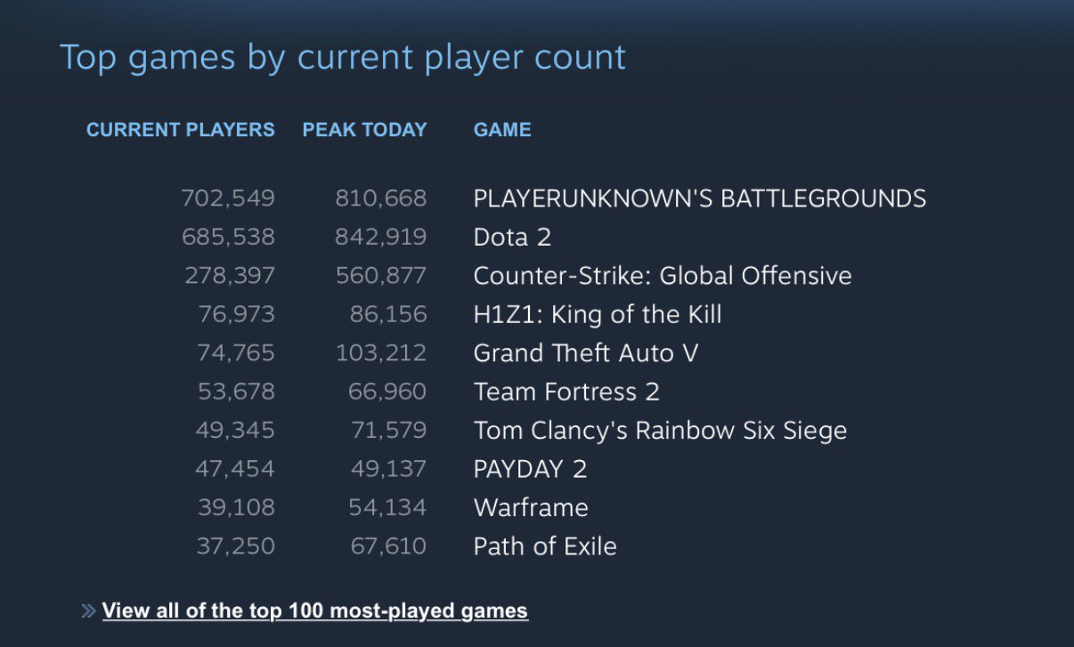 PlayerUnknown's Battlegrounds стала самой популярной игрой в Steam