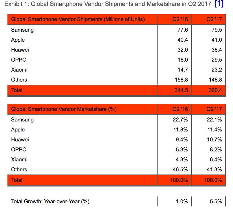 топ-5 производителей смартфонов