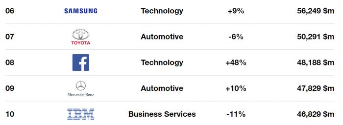 Apple стала найдорожчою компанією в світі п'ятий рік поспіль