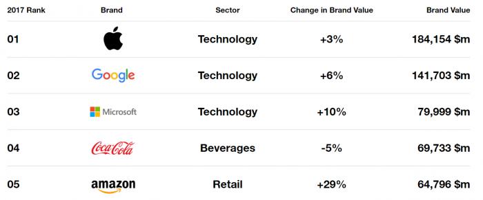 Apple стала самой дорогой компанией в мире пятый год подряд