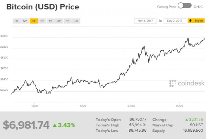 Курс Bitcoin перешагнул отметку в $7000