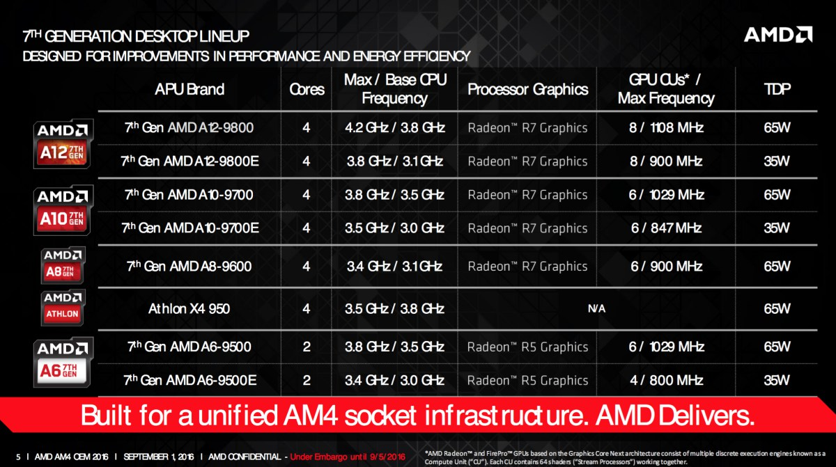 intel vs amd 4