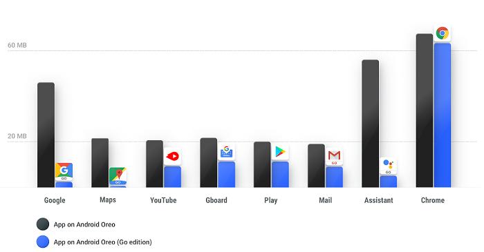 Google выпускает Android Go - ОС для слабых смартфонов