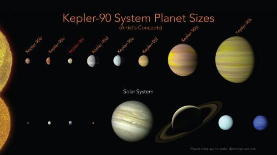 NASA обнаружила солнечную систему, подобную нашей