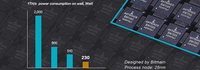Samsung підтвердила чутки про розробку ASIC-чіпів для майнінга криптовалют