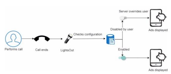 LightsOut: вредоносные фонарики изGooglePlay