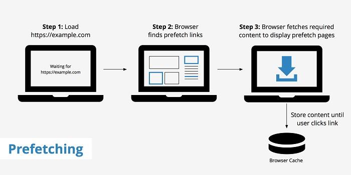 Chrome для Android получит DNS Prefetching для ускорения загрузки страниц