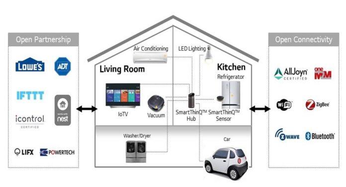 LG Deep ThinQ Technologies