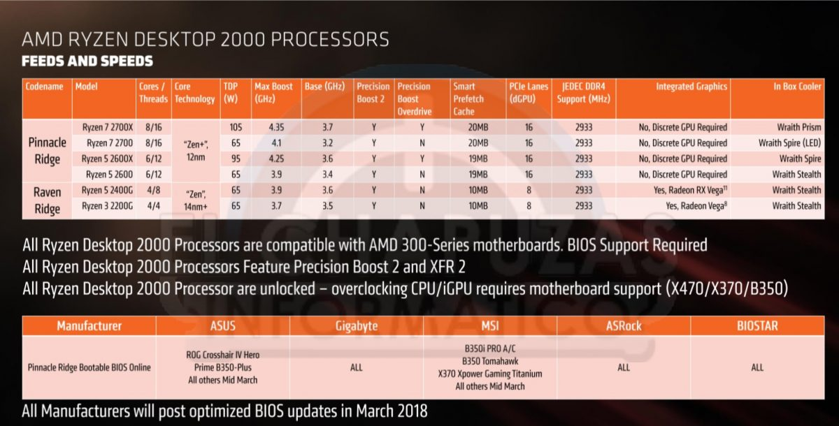 amd ryzen pinnacle ridge 1