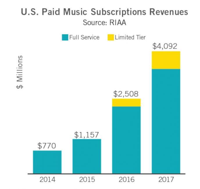 CD и винил обошли цифровые продажи впервые с 2011 года
