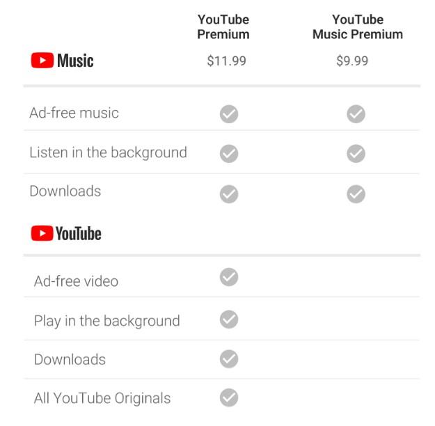 YouTube Red прекращает своё существование и становится YouTube Premium
