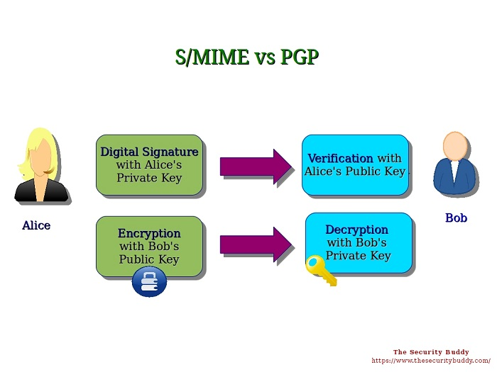 vulnerability in mail encryption protocols